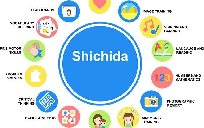 Phương pháp Shichida đem lại những giá trị gì ?